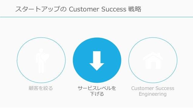 87 スタートアップの Customer Success 戦略 顧客を絞る サービスレベルを 下げる Customer Success Engineering