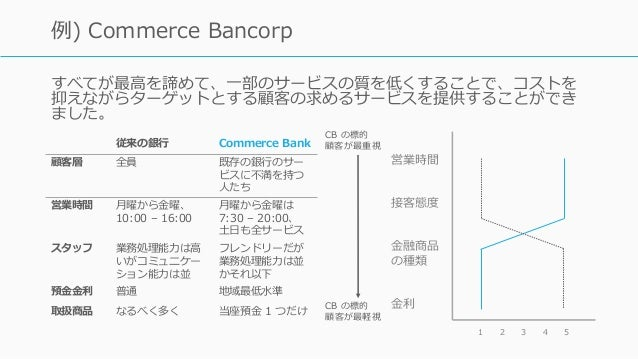 すべてが最⾼を諦めて、⼀部のサービスの質を低くすることで、コストを 抑えながらターゲットとする顧客の求めるサービスを提供することができ ました。 Francis Frei, Uncommon Service 94 例) Commerce Ban...