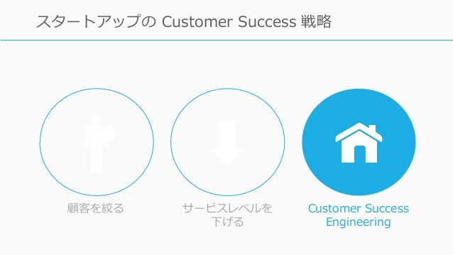 97 スタートアップの Customer Success 戦略 顧客を絞る サービスレベルを 下げる Customer Success Engineering