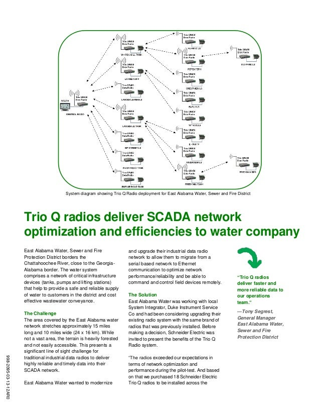 System diagram showing Trio Q Radio deployment for East Alabama Water, Sewer and Fire District 998-2095-03-13-12AR0 Trio Q...