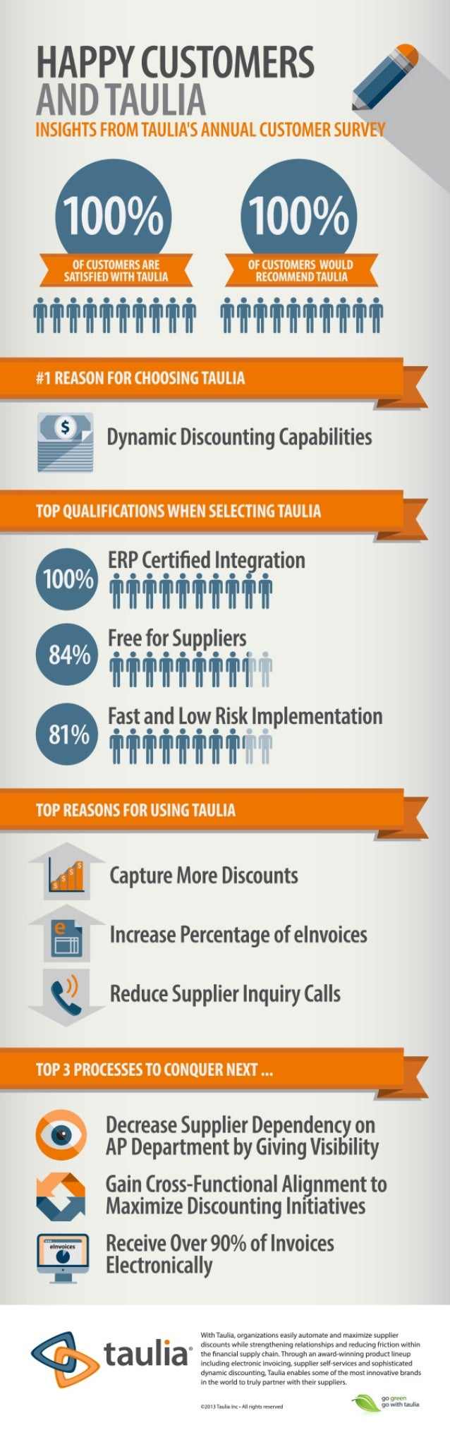 Infographic: Happy Customers & Taulia: Results From Our Annual Customer Survey