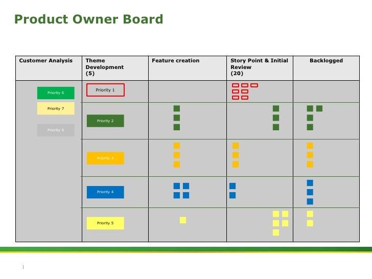 Kanban Product Owner Board