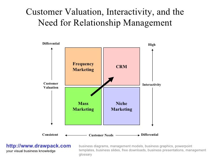 loyalty and customer relationship management in Effective customer relationship management, page 1  similarly, customer loyalty is defined as a very strong commitment to repurchase or re-.