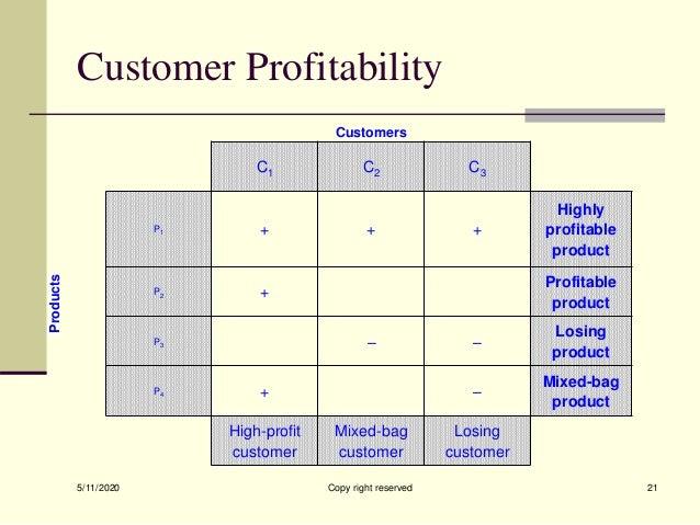 Customer Profitability Customers C1 C2 C3 Products P1 + + + Highly profitable product P2 + Profitable product P3 – – Losin...