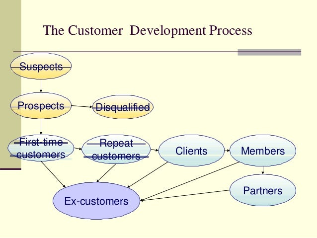 The Customer Development Process Prospects Suspects Disqualified First-time customers Repeat customers Clients Members Par...