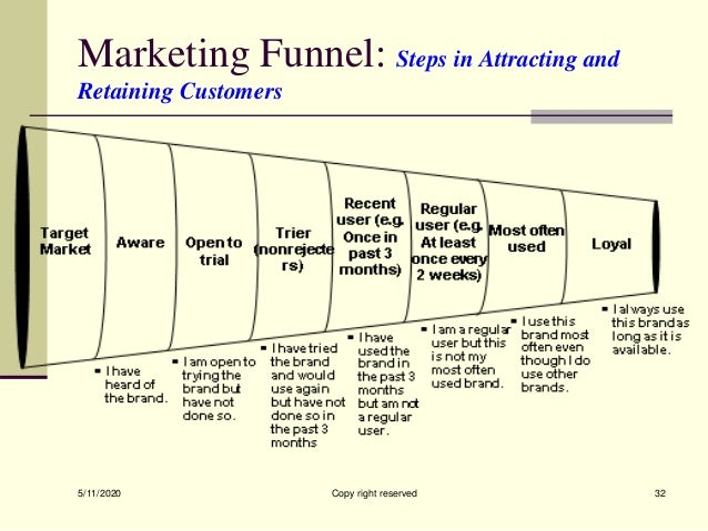 Marketing Funnel: Steps in Attracting and Retaining Customers 5/11/2020 Copy right reserved 32