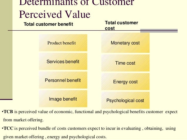 Determinants of Customer Perceived Value Image benefit Psychological cost Personnel benefit Energy cost Services benefit T...