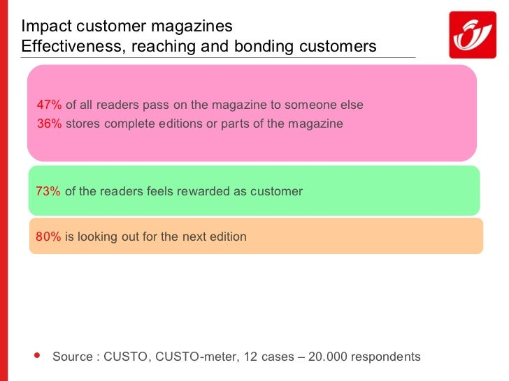 Impact customer magazines Effectiveness, reaching and bonding customers 47%  of all readers pass on the magazine to someon...