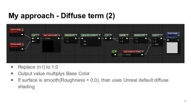 Custom fabric shader for unreal engine 4