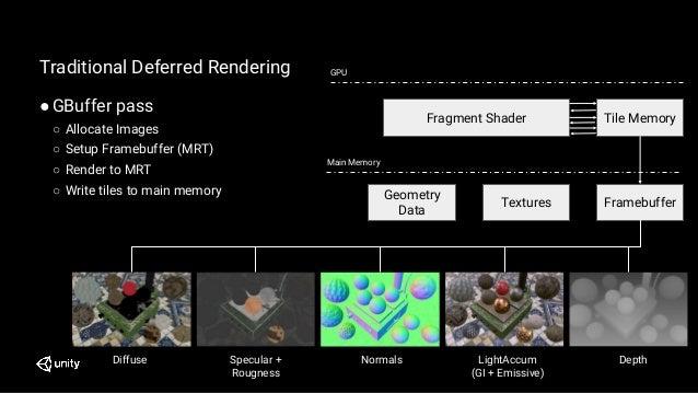 Traditional Deferred Rendering ●GBuffer pass ○ Allocate Images ○ Setup Framebuffer (MRT) ○ Render to MRT ○ Write tiles to ...