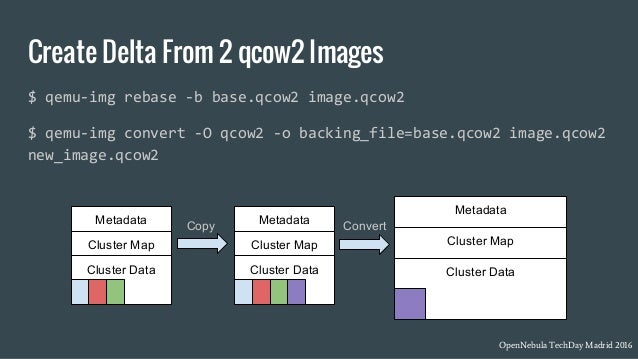 Customizing Virtual Machine Images - Javier Fontán