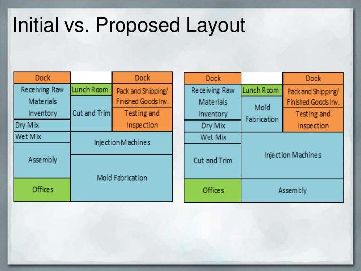 operations management custom molds case study