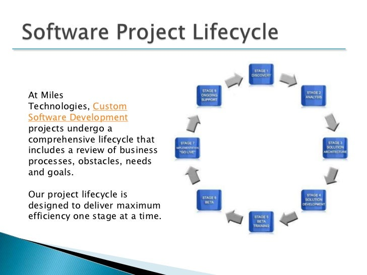 Themes Can Be Designed With No Prior Software Development: Custom Software Project Lifecycle