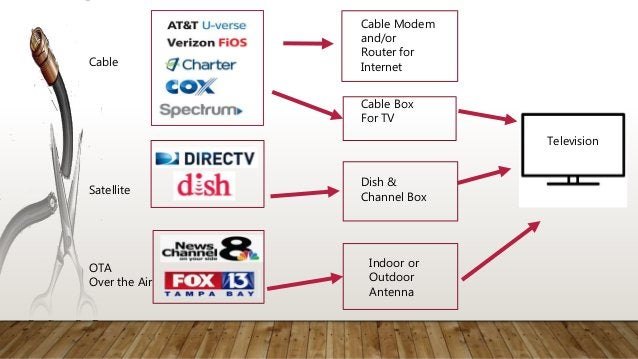 Each of the Streaming Services has plans that include some of your favorite channels