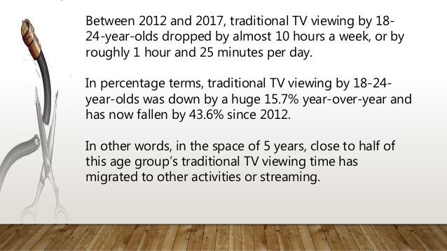 Between 2012 and 2017, traditional TV viewing by 18- 24-year-olds dropped by almost 10 hours a week, or by roughly 1 hour ...