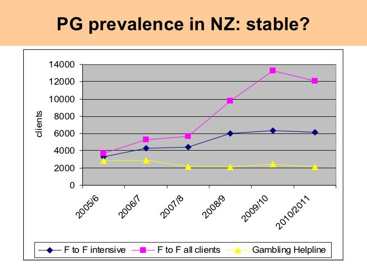 Prevalence of problem gambling twin peaks casino
