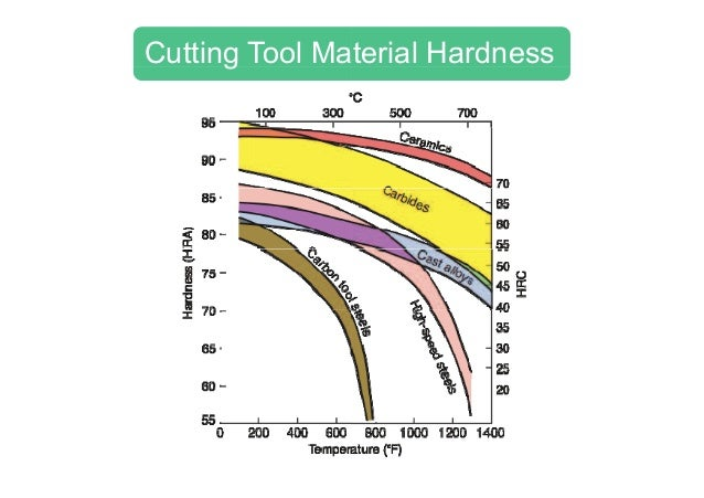 cutting tool material 86 cutting tool materials valery marinov, manufacturing technology 58 cutting tool materials requirements the cutting tool materials must possess a number of important properties to avoid.