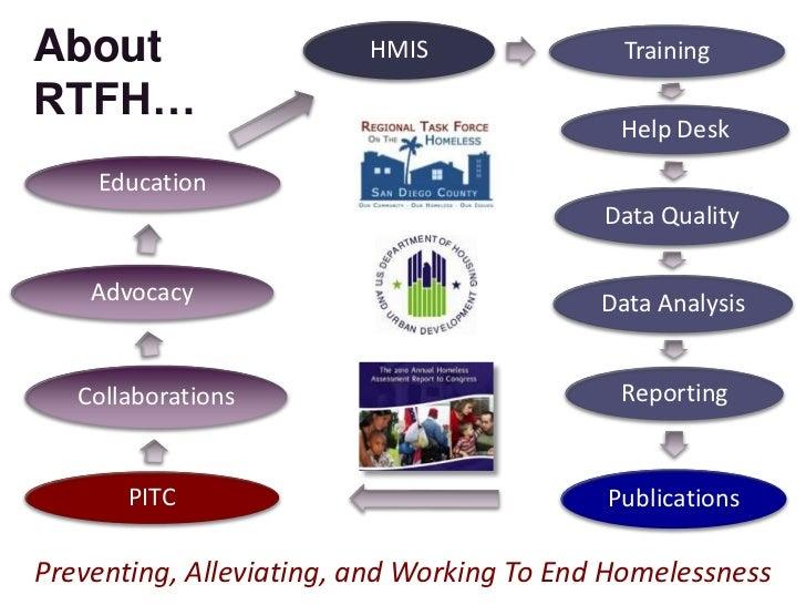 About                    HMIS                TrainingRTFH…                                            Help Desk    Educati...