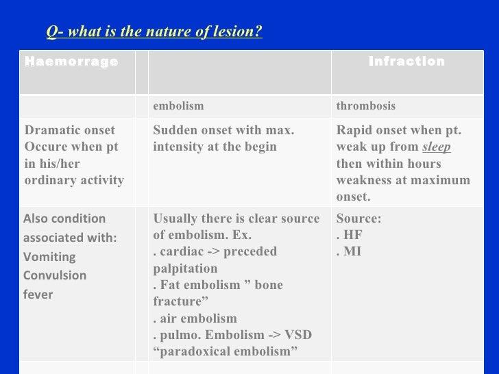 CVA cerebrovascular accidant - History taking and OSCE