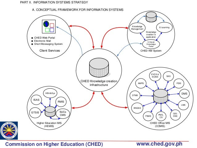 CHED Information System Strategic Plan ISSP
