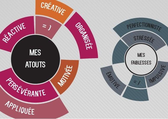 CV créatif - Emmanuelle Coutton Slide 2