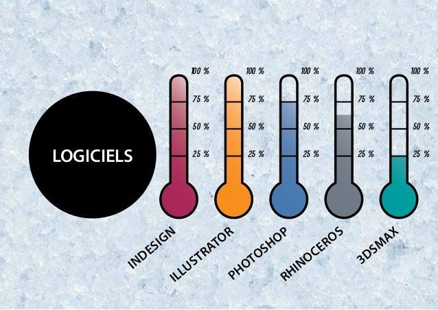 Logiciels 100 % 100 % 100 % 100 % 100 % 75 % 75 % 75 % 75 % 75 % 50 % 50 % 50 % 50 % 50 % 25 % 25 % 25 % 25 % 25 % Indesig...