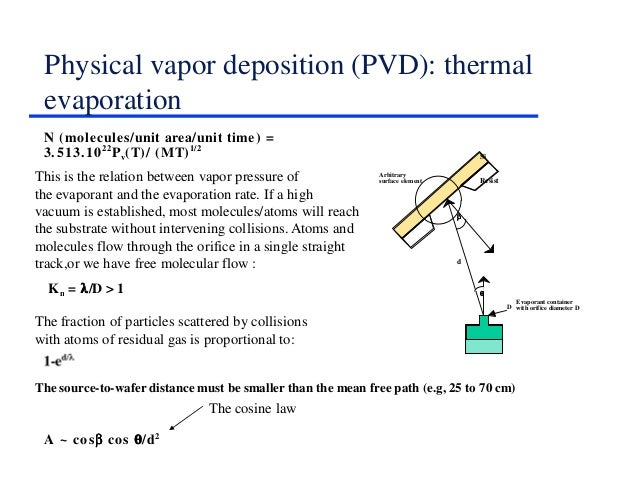 physical vapor deposition