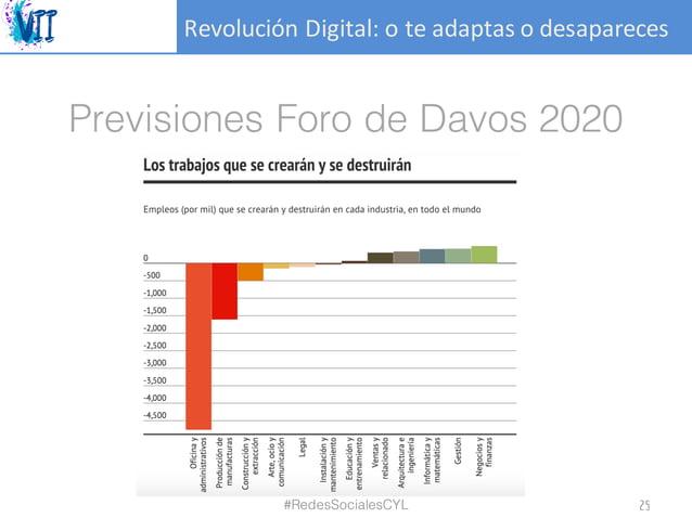 RevoluciónDigital:oteadaptasodesapareces Previsiones Foro de Davos 2020 #RedesSocialesCYL 25