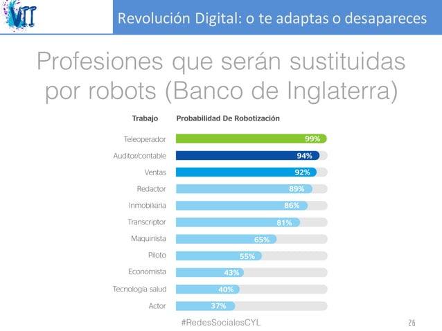 RevoluciónDigital:oteadaptasodesapareces Profesiones que serán sustituidas por robots (Banco de Inglaterra) #RedesSo...