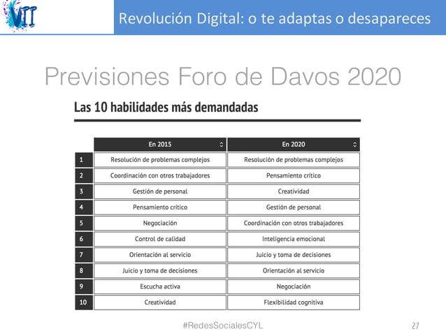 RevoluciónDigital:oteadaptasodesapareces Previsiones Foro de Davos 2020 #RedesSocialesCYL 27