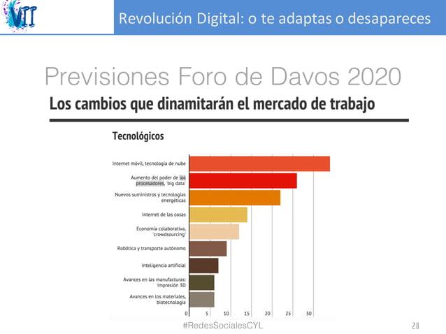 RevoluciónDigital:oteadaptasodesapareces Previsiones Foro de Davos 2020 #RedesSocialesCYL 28