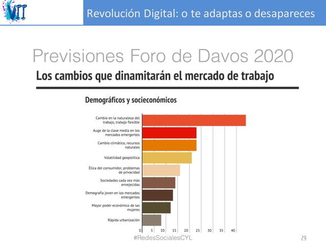 RevoluciónDigital:oteadaptasodesapareces Previsiones Foro de Davos 2020 #RedesSocialesCYL 29