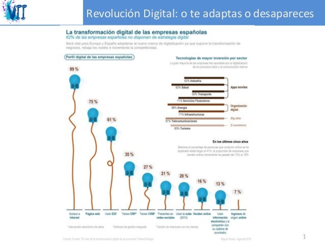 RevoluciónDigital:oteadaptasodesapareces #RedesSocialesCYL 3