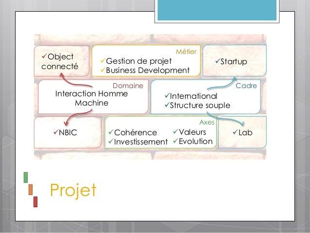 MétierObject             Gestion de projet                Startupconnecté             Business Development            ...