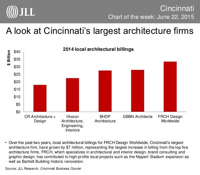 A Look At Cincinnatiu0027s Largest Architecture Firms Cincinnati U2022 Over The  Past Two Years, Local
