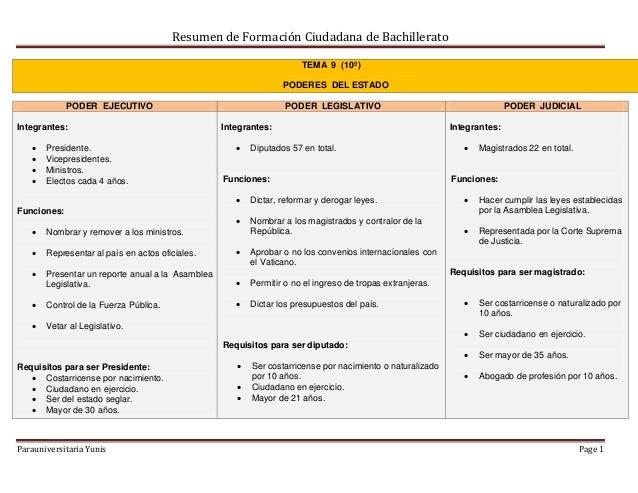 Resumen de Formación Ciudadana de Bachillerato Parauniversitaria Yunis Page 1 TEMA 9 (10º) PODERES DEL ESTADO PODER EJECUT...