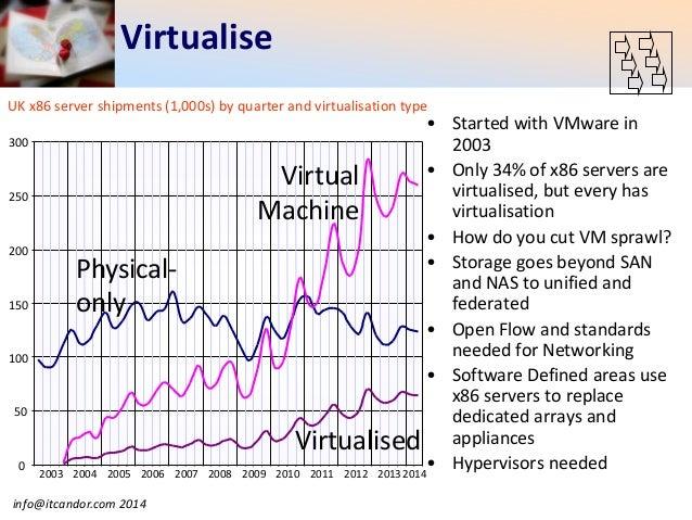Consolidate Virtualise Integrate Cloudify 2014 Data