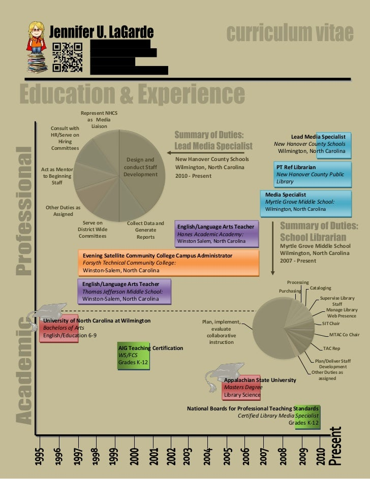 CV Infographic For Feedback
