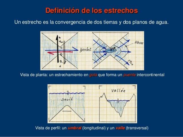 Tipología y dinámicas de los estrechos. Caso del estrecho de Gibraltar Slide 3