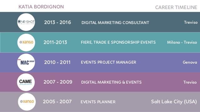 KATIA BORDIGNON CAREER TIMELINE 2007 - 2009 Treviso 2010 - 2011 EVENTS PROJECT MANAGER Genova DIGITAL MARKETING & EVENTS 2...
