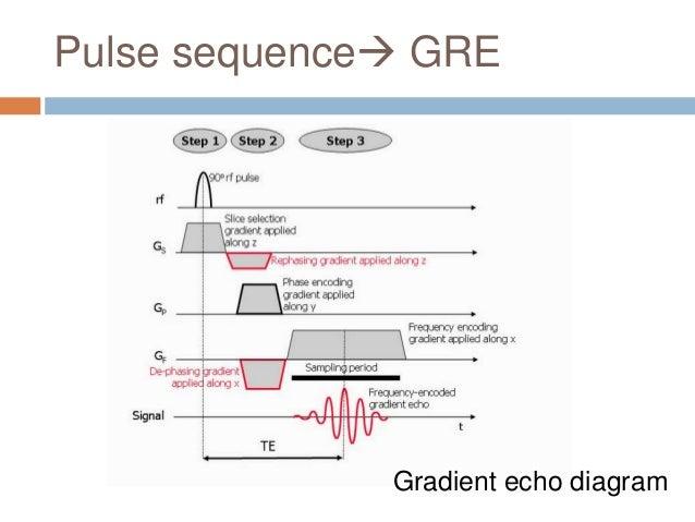 pulse sequence gre gradient echo diagram