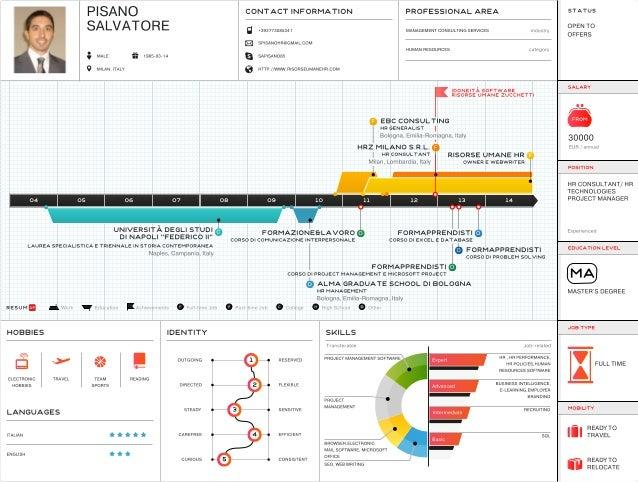 CV Pisano Salvatore - HR Consultant by ResumUP
