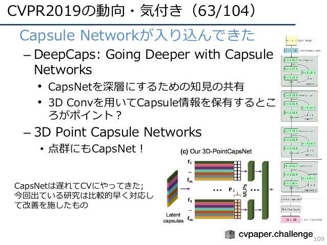 CVPR2019の動向・気付き(63/104) 109 • Capsule Networkが⼊り込んできた – DeepCaps: Going Deeper with Capsule Networks • CapsNetを深層にするための知⾒の...