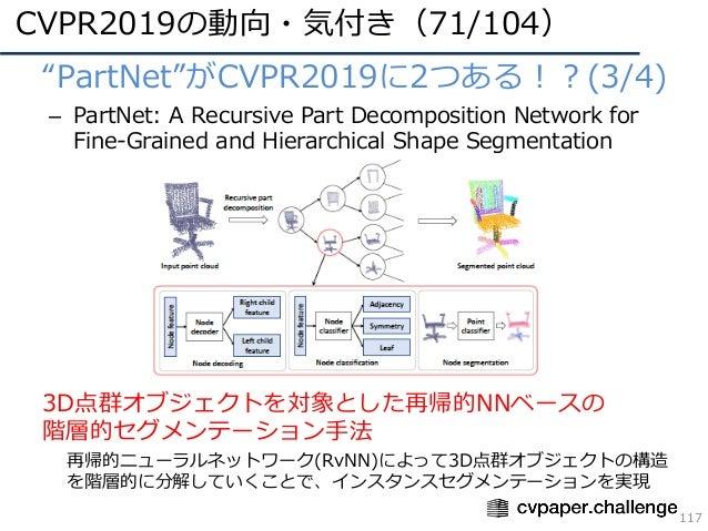 "CVPR2019の動向・気付き(71/104) 117 • ""PartNet""がCVPR2019に2つある!?(3/4) – PartNet: A Recursive Part Decomposition Network for Fine-Gr..."
