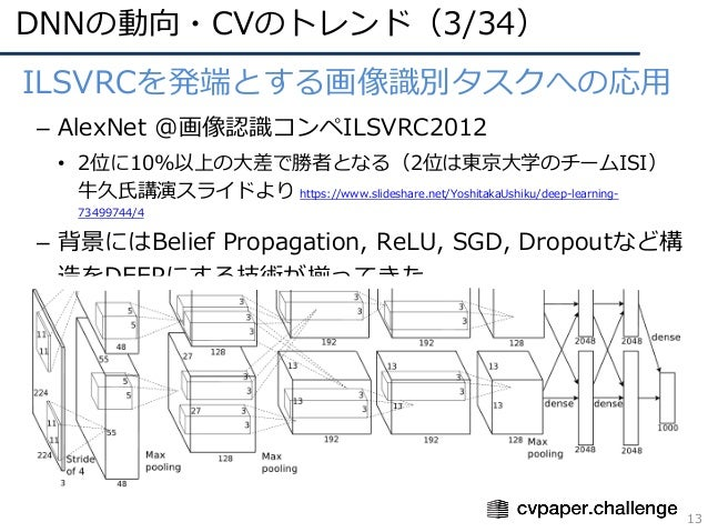 DNNの動向・CVのトレンド(3/34) 13 • ILSVRCを発端とする画像識別タスクへの応⽤ – AlexNet @画像認識コンペILSVRC2012 • 2位に10%以上の⼤差で勝者となる(2位は東京⼤学のチームISI) ⽜久⽒講演スラ...