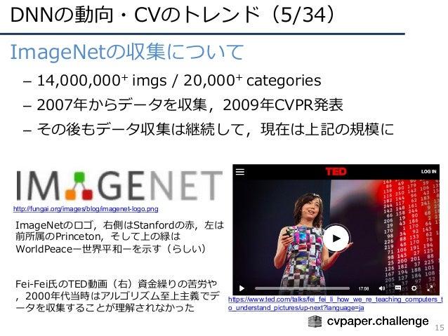 DNNの動向・CVのトレンド(5/34) 15 ImageNetの収集について – 14,000,000+ imgs / 20,000+ categories – 2007年からデータを収集,2009年CVPR発表 – その後もデータ収集は継続...