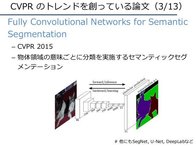 • Fully Convolutional Networks for Semantic Segmentation – CVPR 2015 – 物体領域の意味ごとに分類を実施するセマンティックセグ メンテーション CVPR のトレンドを創っている...