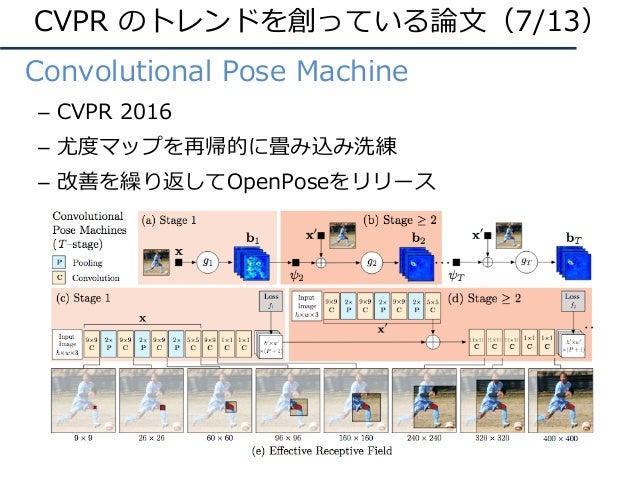 • Convolutional Pose Machine – CVPR 2016 – 尤度マップを再帰的に畳み込み洗練 – 改善を繰り返してOpenPoseをリリース CVPR のトレンドを創っている論⽂(7/13)
