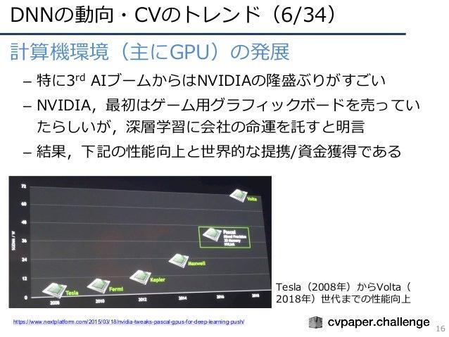 DNNの動向・CVのトレンド(6/34) 16 計算機環境(主にGPU)の発展 – 特に3rd AIブームからはNVIDIAの隆盛ぶりがすごい – NVIDIA,最初はゲーム⽤グラフィックボードを売ってい たらしいが,深層学習に会社の命運を託す...