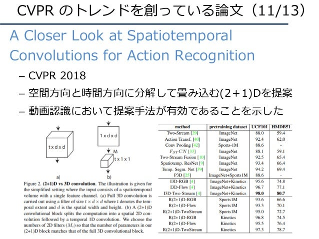 CVPR のトレンドを創っている論⽂(11/13) A Closer Look at Spatiotemporal Convolutions for Action Recognition – CVPR 2018 – 空間⽅向と時間⽅向に分解して...
